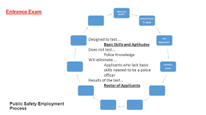 Police Officer Skills Public Safety Employmen T Process Where To Work Where To Work You
