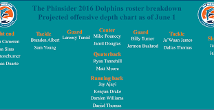 Dolphins Depth Chart 2017 2016 Dolphins 53 Man Roster Projection Xiii Offensive Depth