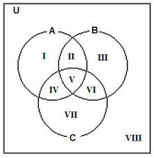 three set venn diagrams    three set venn diagrams  note     i    ii    iii    iv    v    vi    vii    viii