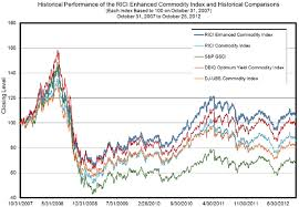 Rogers Commodity Index Chart Rbs Rolls Out Five Rogers Enhanced Commodity Etns Invest