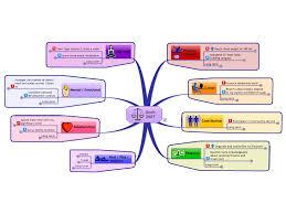 Goals Mind Map Template | Life's Plan | Pinterest | Mind Map ...