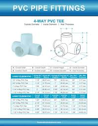 Pipe Fittings Chart Pvc Pipe Fittings Sizes And Dimensions Guide Diagrams And