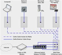 54 prettier ideas of cat 5 wire diagram ethernet flow block diagram cat 5 wire diagram ethernet cute how to install an ethernet jack for a home network