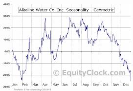 Wter Stock Chart Alkaline Water Co Inc Nasd Wter Seasonal Chart Equity