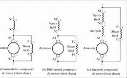 dc shunt motor circuit diagram dc image wiring diagram gallery wiring diagram dc shunt motor niegcom online on dc shunt motor circuit diagram