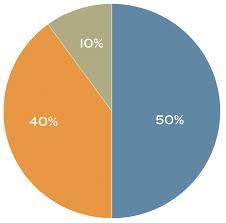 Transparent Pie Chart 50 40 10 Pie Chart Transparent Png Stickpng