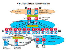 network upgrade campus network gets a boost  at How To Show A Wiring Closet Network Diagram