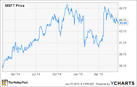 Microsoft Chart Microsoft Corporation Investors Should Fear This Chart The