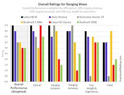 Faithful Bushnell Rangefinder Comparison Chart 2019