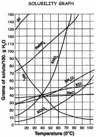Reading A Solubility Chart Solubility Curves 7h Ny Science 7