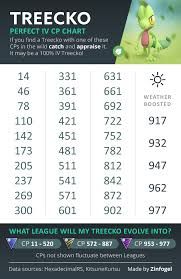 Treecko 100 Perfect Iv Cp Chart Thesilphroad