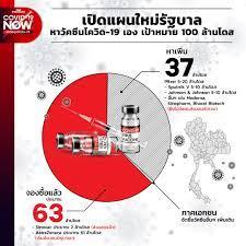 เปิดแผนใหม่รัฐบาลหาวัคซีนโควิด-19 เอง เป้าหมาย 100 ล้านโดส – THE STANDARD