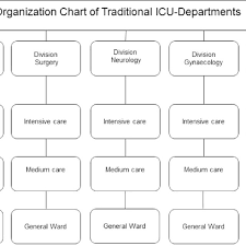 The Traditional Icu Model Organizational Chart Of The