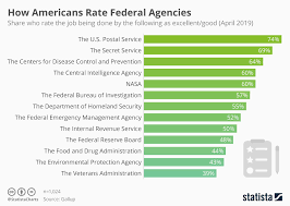 Chart How Americans Rate Federal Agencies Statista