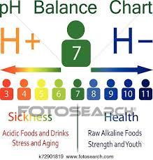 Ph Balance Chart Ph Level Ballance Chart Clip Art K72901819 Fotosearch