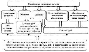 Системы налогообложения физических лиц в России на примере  Системы налогообложения физических лиц в России на примере общества с ограниченной ответственность ООО САПР ГРУПП