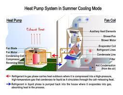 similiar heat pump works diagram keywords compass eam enterprise asset management facilities maintenance