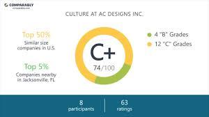 Ac Designs Inc Ac Designs Inc Employee Reviews Q3 2018