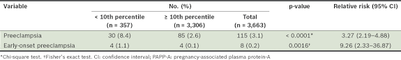 Low Maternal Serum Pregnancy Associated Plasma Protein A As