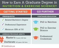 nutrition fitness graduate programs