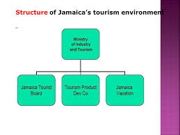 Parish Council Organizational Chart In Jamaica Tourism Travel Sector Role Of Tourism Organizations Ppt