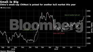 Chinext Chart Chinese Smallcaps Chinas Smallcap Stocks Are About To