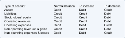 Accounting Debits And Credits Chart Bookkeeping Debits And Credits In The Accounts