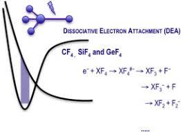Negative Ion Formation Through Dissociative Electron