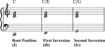 How To Write Interesting Chord Progressions Inversions