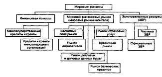 Структура международного финансового рынка Трейдинг с forex  Мировой финансовый рынок и его структура