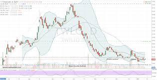 Twlo Chart Avoid Twilio Inc Twlo Stock Until It Hits This Price