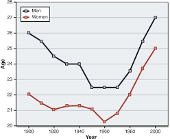 Graph Showing The Average Age For First Marriage Among Men