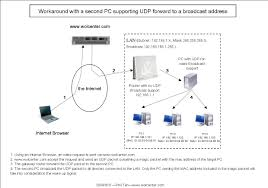 wake on lan center this workaround do not consist in chaining two routers across two subnets no routing is executed by the added device it simply listen for udp packets on a