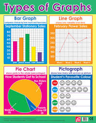 Different Types Of Graphs And Charts Types Of Graphs Maths Wall Chart