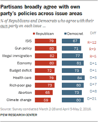 Political Party Platforms Chart 5 Views Of Parties Positions On Issues Ideologies Pew