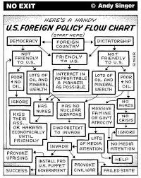 a succinct outline flowchart of the principles presently guiding  us policy flowchart