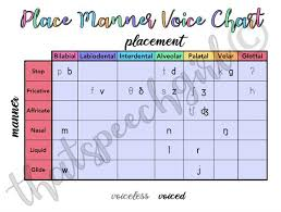 Speech Language Pathology Place Manner Voice Chart Instant Download Printable Resource
