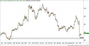 Commodity Futures Grain Report