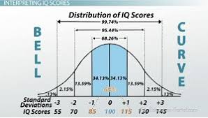 Standard Iq Chart Methods Of Measuring Intelligence Interpreting Iq Scores