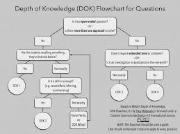 Dok Chart Is Depth Of Knowledge Complex Or Complicated Robert Kaplinsky