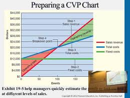Cost Volume Profit Chart Excel Graphing Cvp Relations And Preparing A Cvp Chart