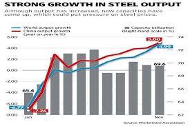 Global Steel Output Rises 5 In November