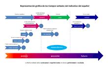 Spanish Verb Tenses Chart Spanish Verbs Wikipedia