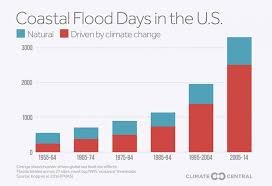 climate corporations san francisco offices. study reveals stunning acceleration of sea level rise climate central corporations san francisco offices
