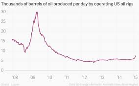 Us Rig Count Chart Fewer Oil Rigs Doesnt Mean Less Oil Quartz
