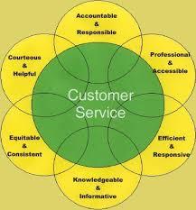 Customer Services Skills Training Crm Training Customer