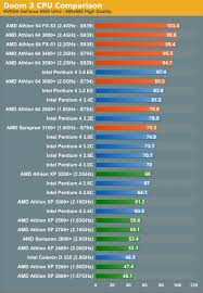 Amd Vs Intel Doom 3 Cpu Battlegrounds Inside Amd