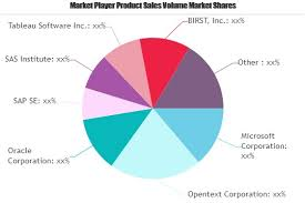 Embedded Analytics Market To See Major Growth By 2025