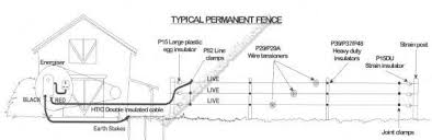 hotline guide to understanding modern electric fencing typical permanent fence