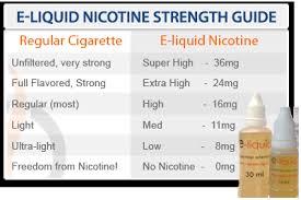 Vape Juice Nicotine Chart